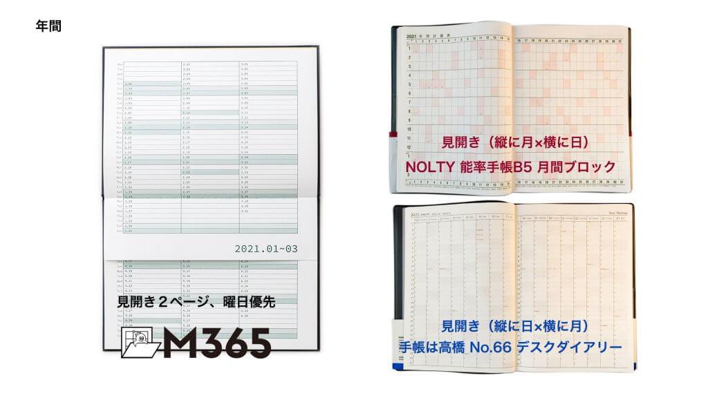 一般的な手帳と比較しました。年間
