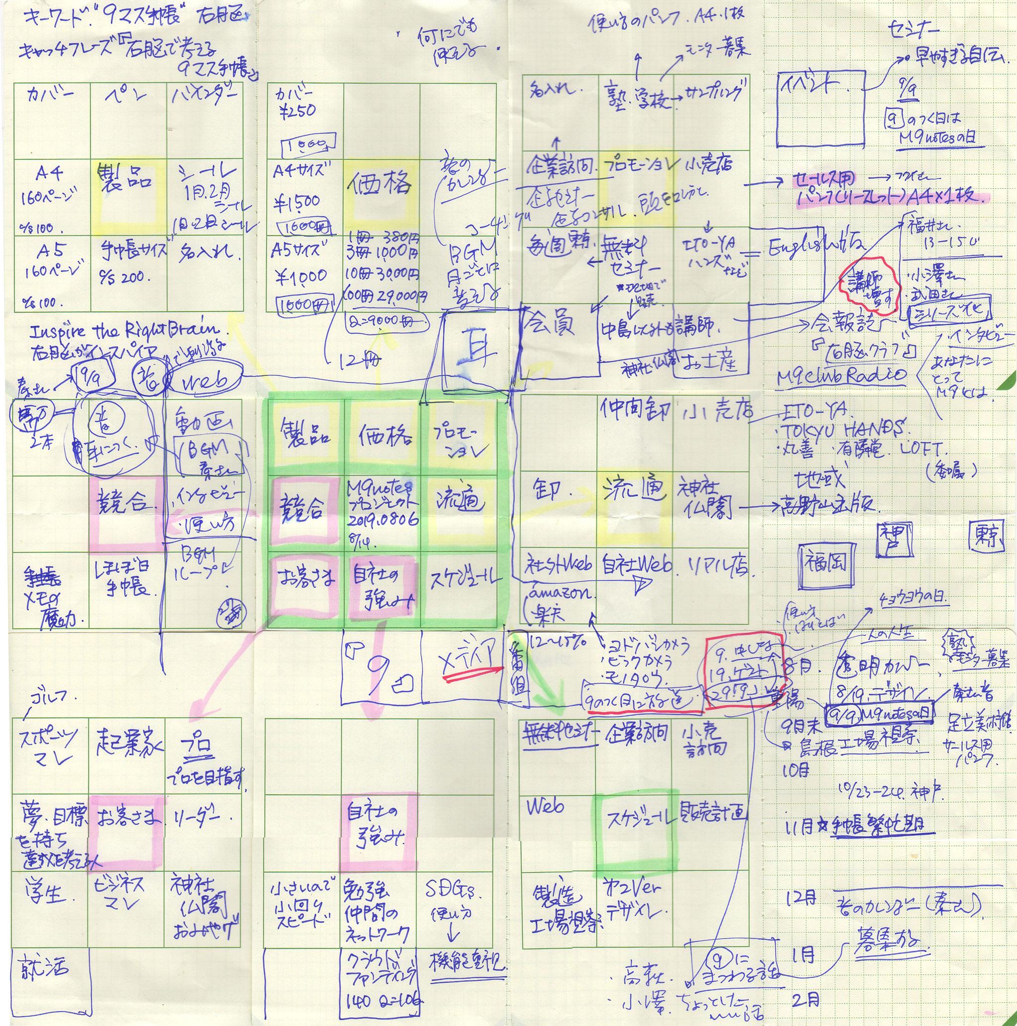 中島正雄事例:M9notesプロジェクトを考える