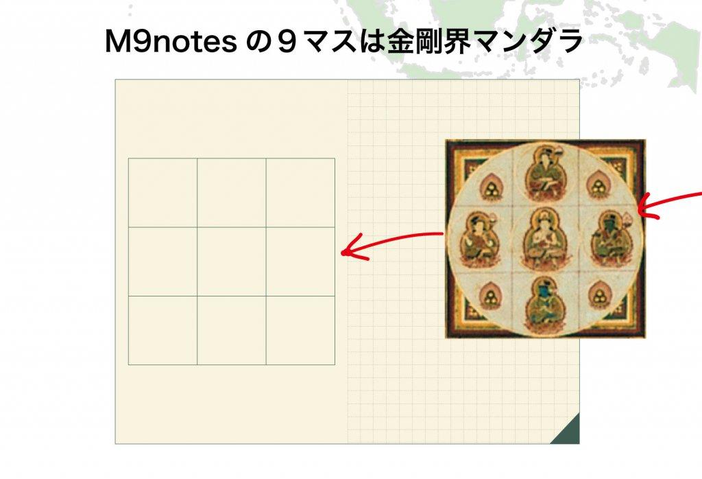 M9notesの9マスは金剛界マンダラ