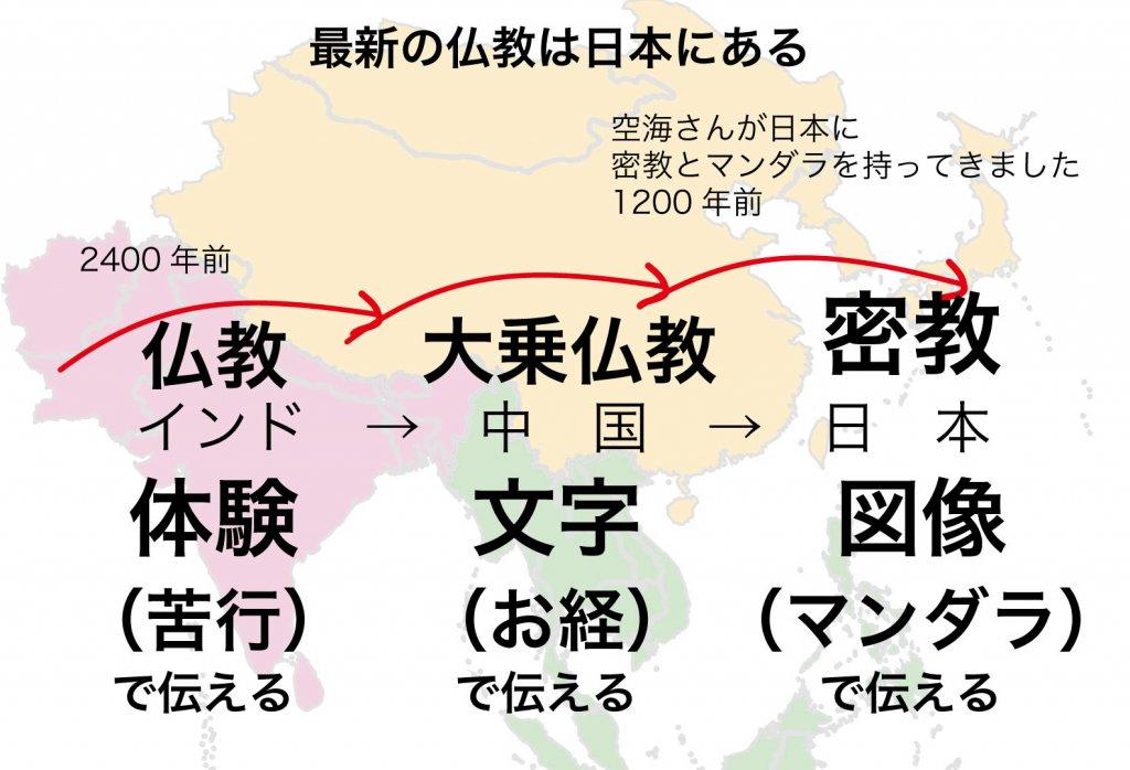 最新の仏教は日本にある