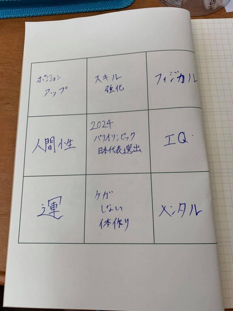 9マスで「2024年オリンピック日本代表」の目標を作ったプロバスケ選手