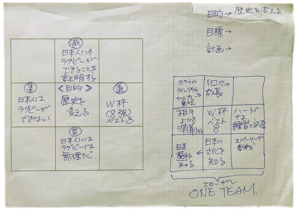 ラグビー日本代表の問題解決(苦集滅道)
