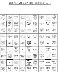 青森ワッツ鈴木悠介選手の目標達成シート(マンダラ)