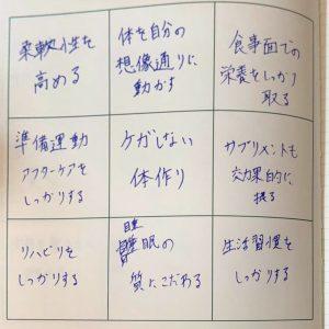 青森ワッツ鈴木悠介選手の目標達成シート