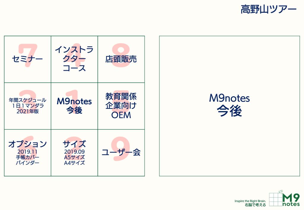 M9notesの今後の展開