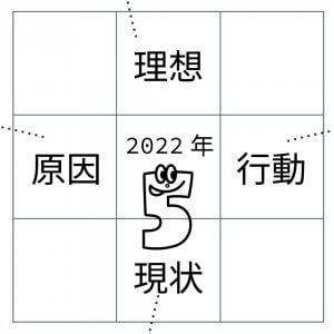 Step5.<2022年のテーマもしくはキャッチフレーズ>を書きます