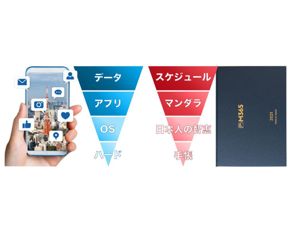 手帳M365のOSは「日本人の智恵」です