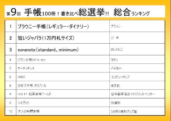 日本手帳の会さんの手帳100冊!書き比べ総選挙で6位に入りました